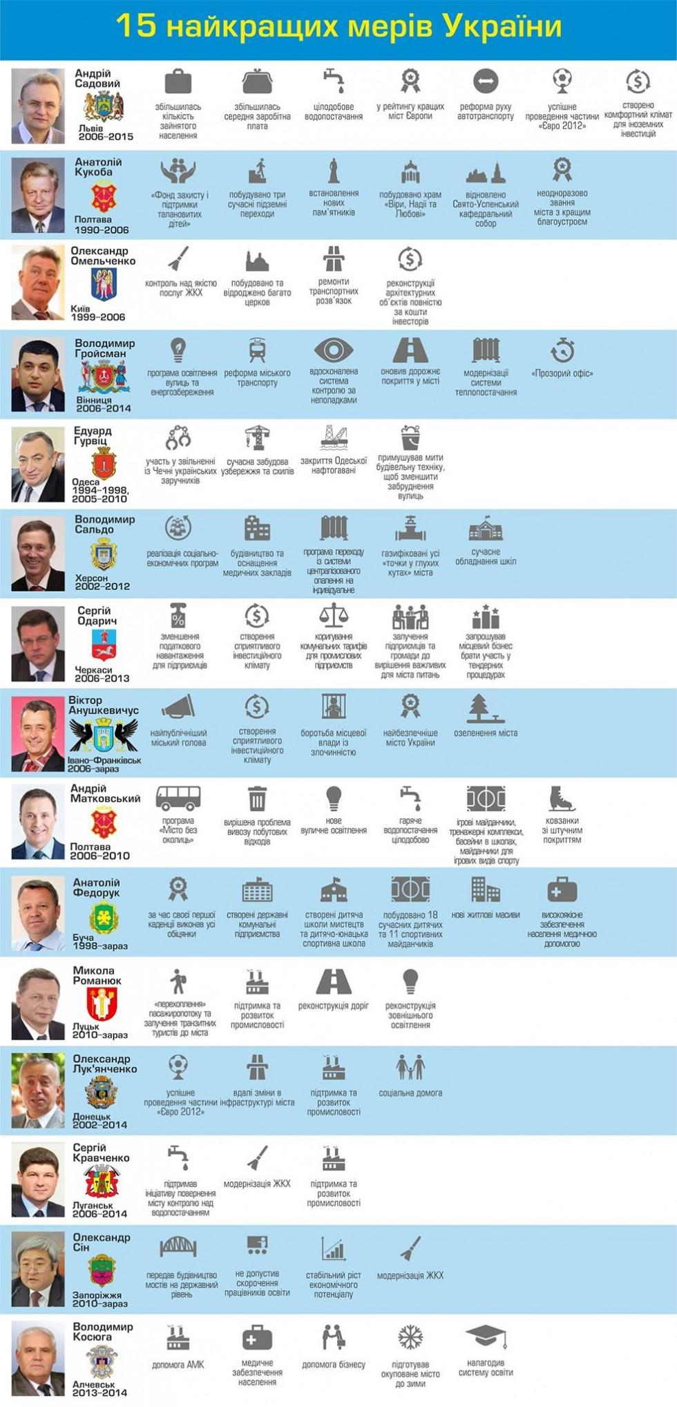 Топ-15 мерів України