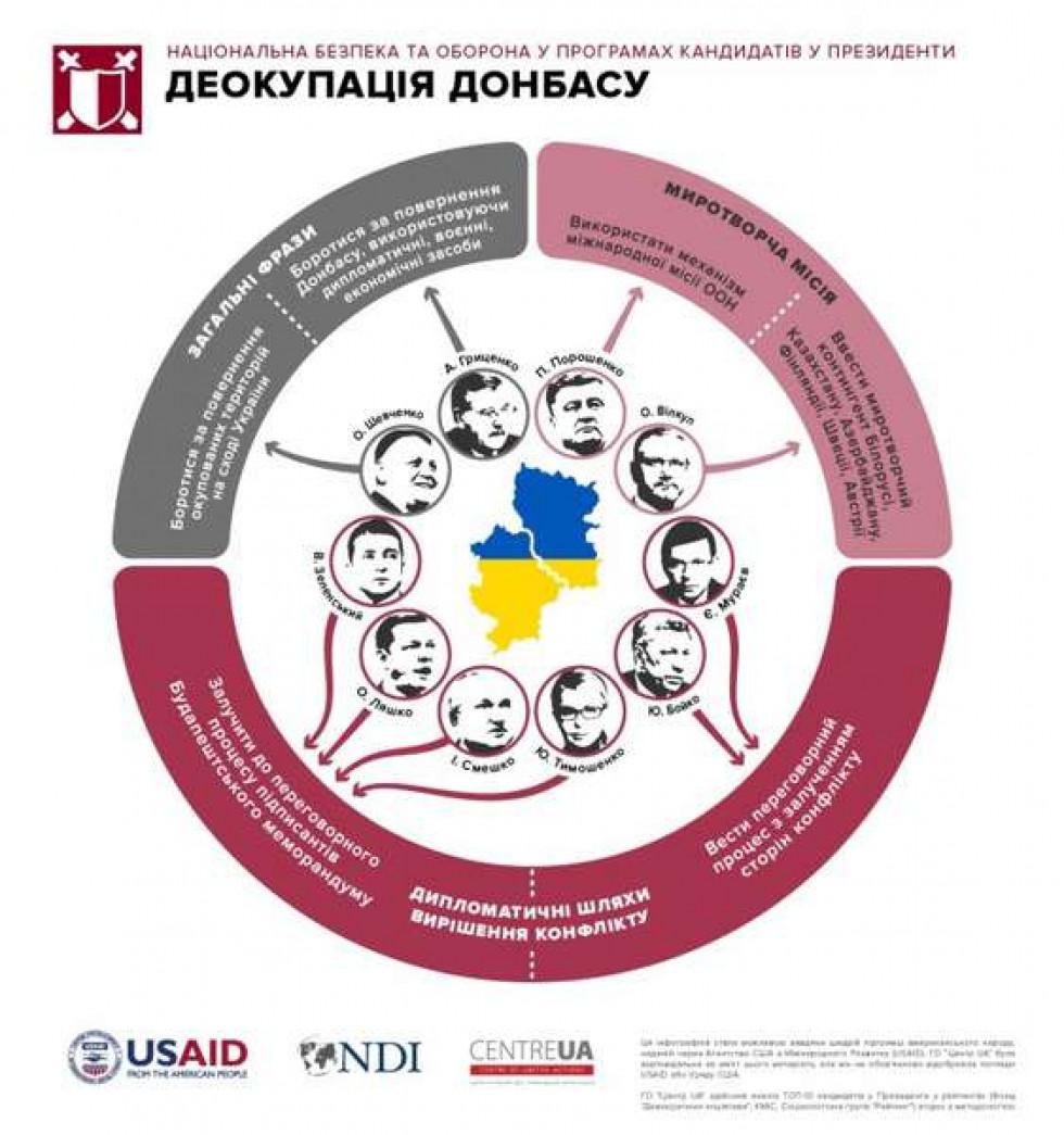 Інфографіка ГО «Центр UA». Національна безпека та оборона у програмах кандидатів в Президенти в контексті де окупації Донбасу