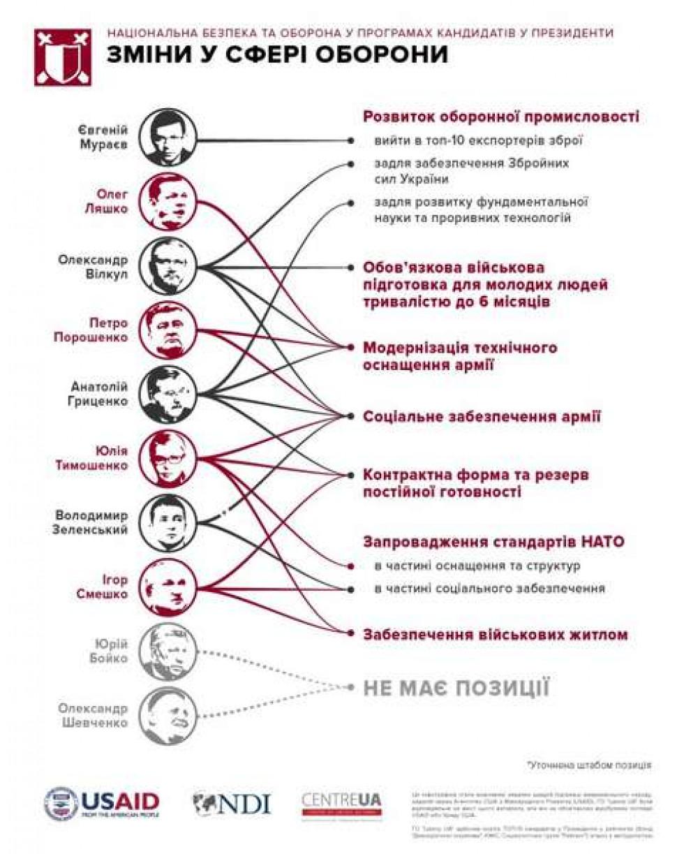 Інфографіка ГО «Центр UA». Національна безпека та оборона у програмах кандидатів в Президенти в контексті змін у сфері оборони.