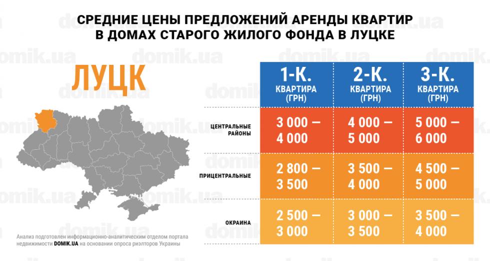 Середня вартість оренди житла в багатоквартирних будинках старого житлового фонду Луцька
