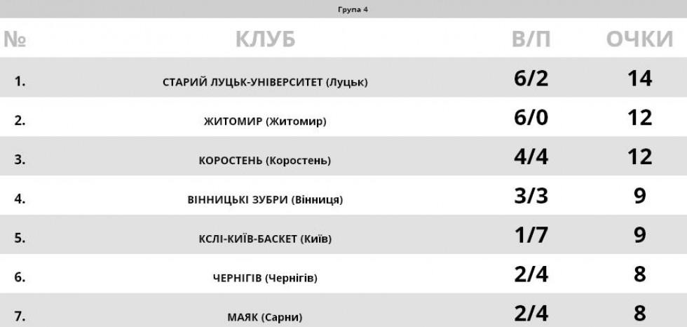 Номінально «Старий Луцьк» усе ще залишається на вершині своєї групи у Першій баскетбольній лізі України