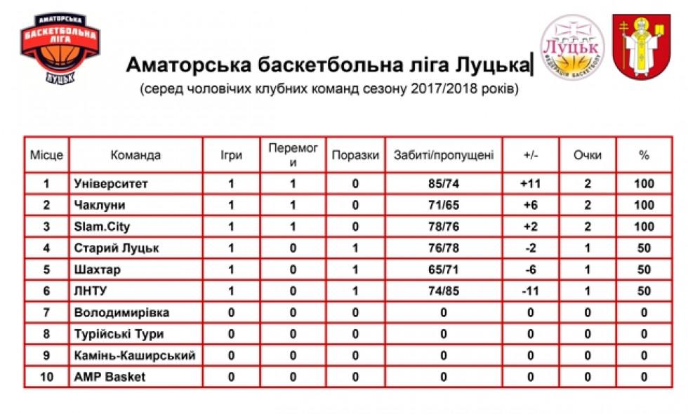 Таблиця Аматорської баскетбольної ліги після перших матчів