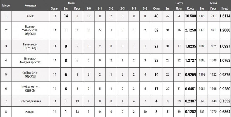 Таблиця жіночої Суперліги після першого кола регулярного чемпіонату