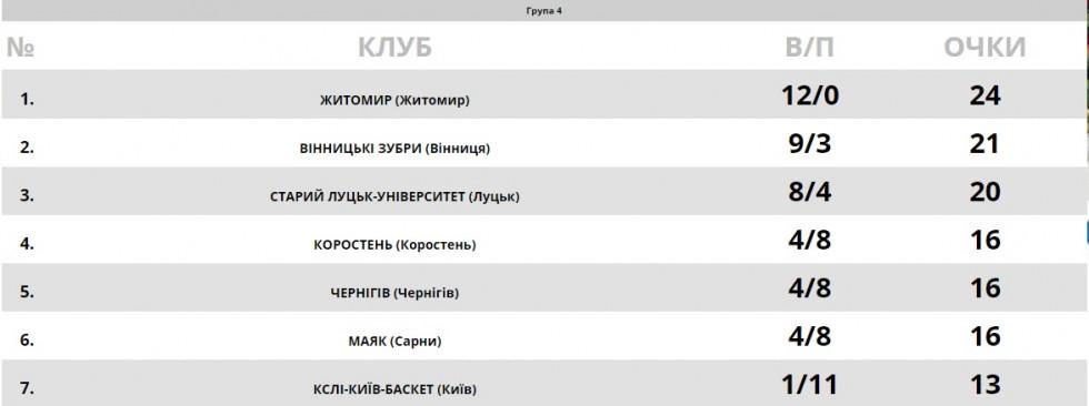 Таблиця Першої ліги чемпіонату України у групі 4
