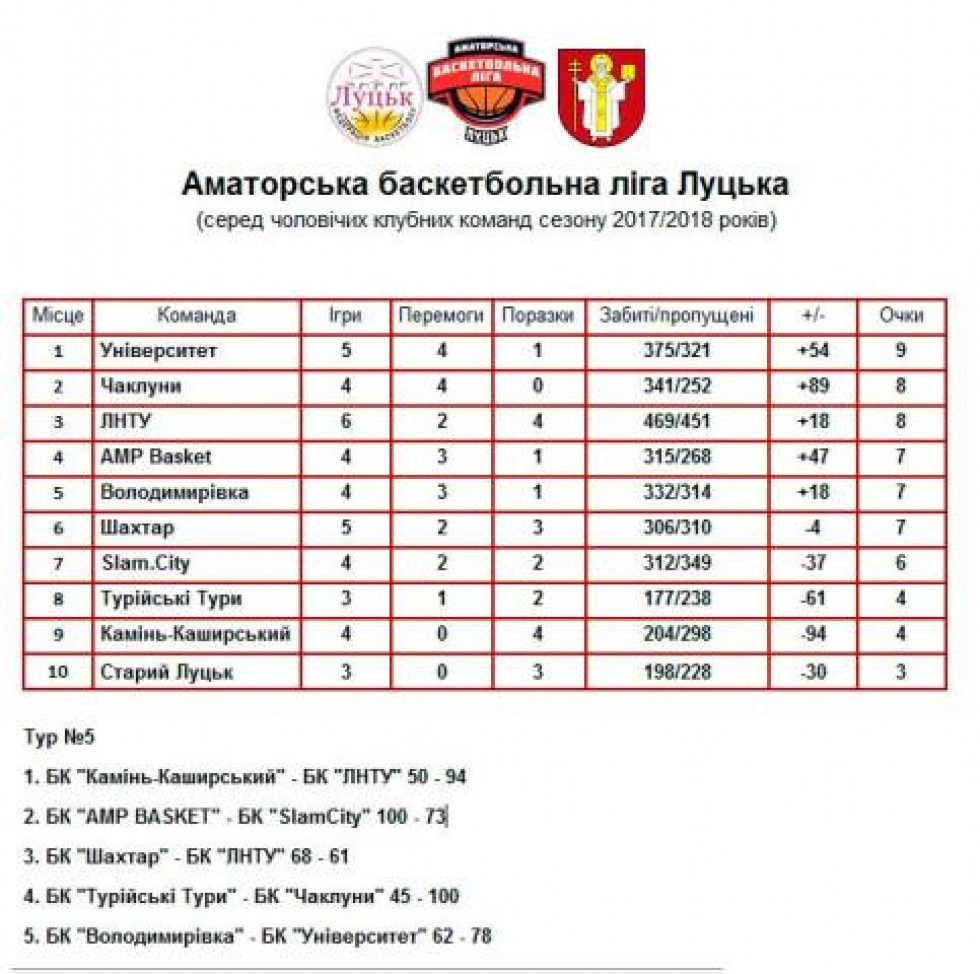 Таблиця АБЛ-2018 після 5 туру змагань