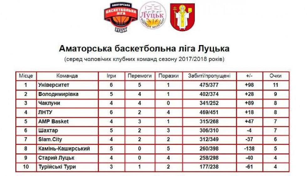 Таблиця Аматорської баскетбольної ліги Луцька