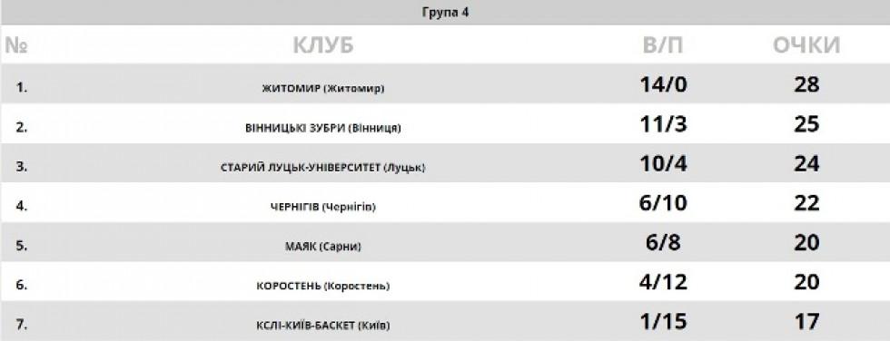Таблиця Першої ліги чемпіонату України з баскетболу