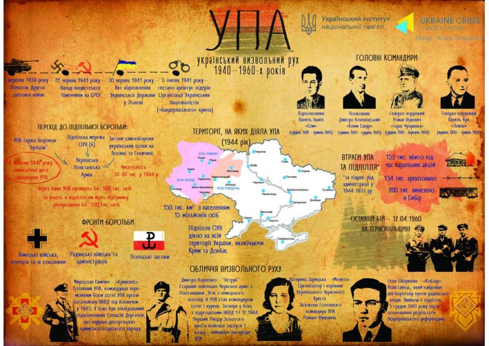 Український визвольний рух 1940-1960-х років