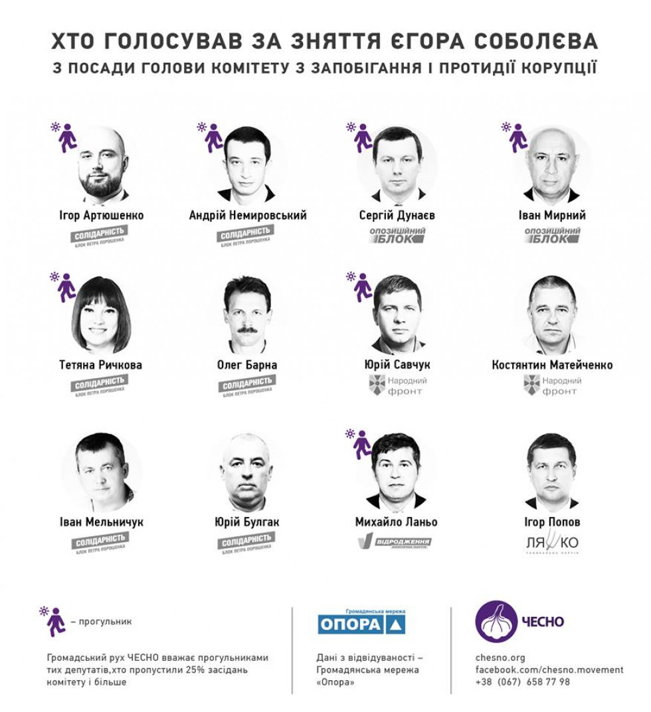 Список депутатів, які голосували за звільнення Соболєва