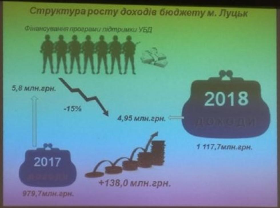 Структура росту доходів бюджету міста Луцька