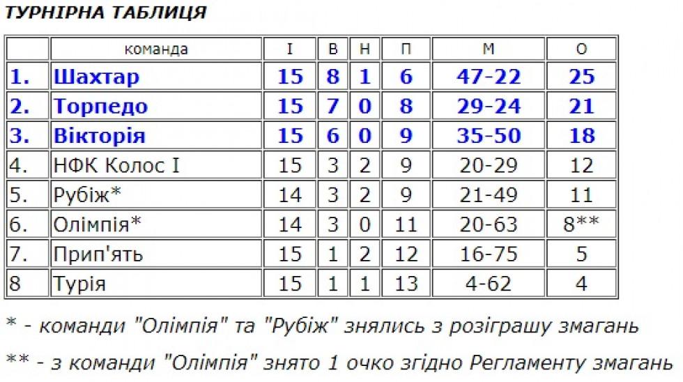 Таблиця групи 2 чемпіонату Волині з футболу