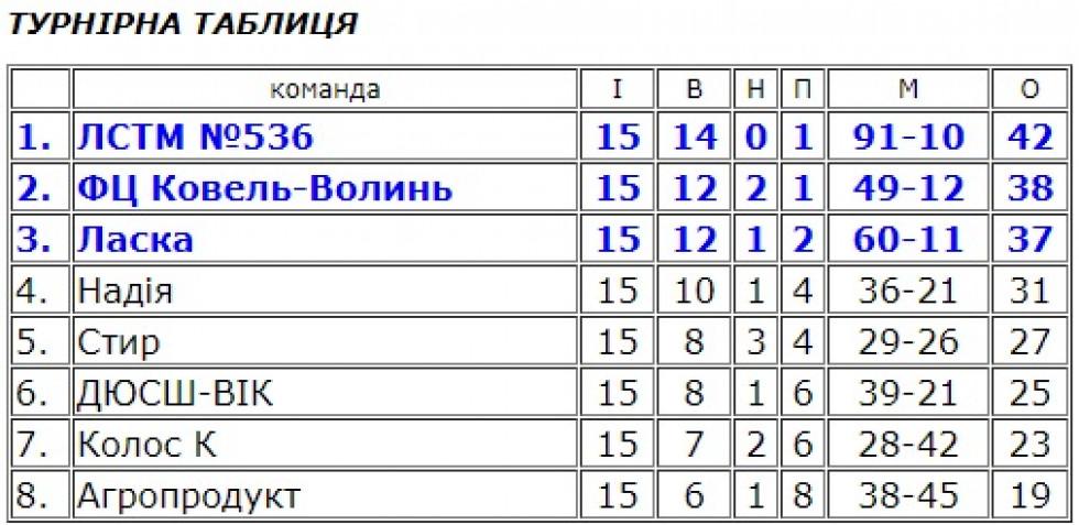Таблиця групи 1 чемпіонату Волині з футболу