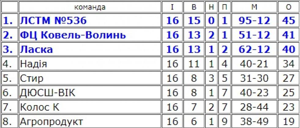 Турнірна таблиця групи 1 чемпіонату Волині після 16-го туру