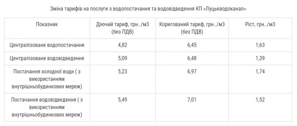 Нові тарифи від «Луцькводоканалу»