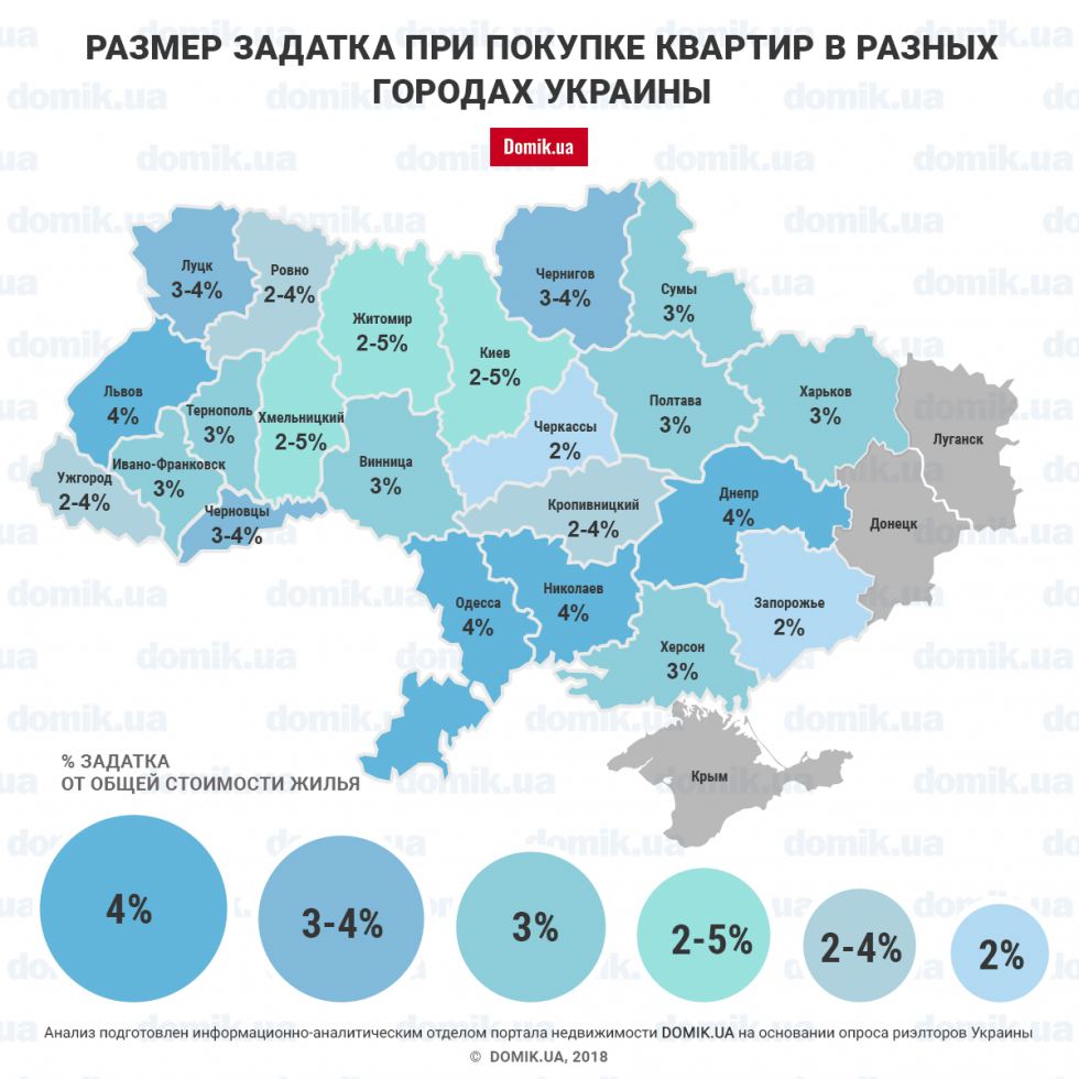 Середній розмір завдатку, який виплачує покупцем власникові при покупці квартири у різних містах України