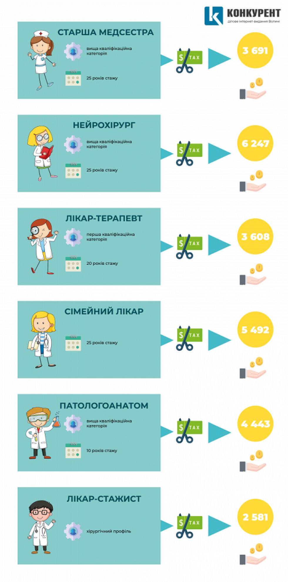 Інфографіка зарплат