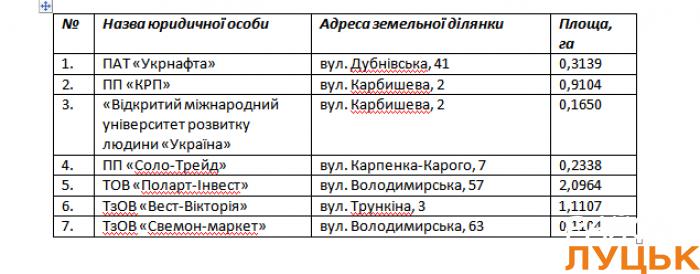 Список юридичних осіб, складений міською владою