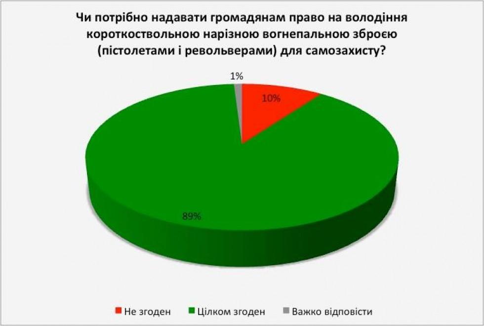 Результати онлайн-опитування «Право на самозахист та легальна зброя: ставлення громадян України», яке проводив дослідницький центр «SPHERA» на замовлення Української асоціації власників зброї. Період дослідження: 7 – 22 жовтня 2015 року