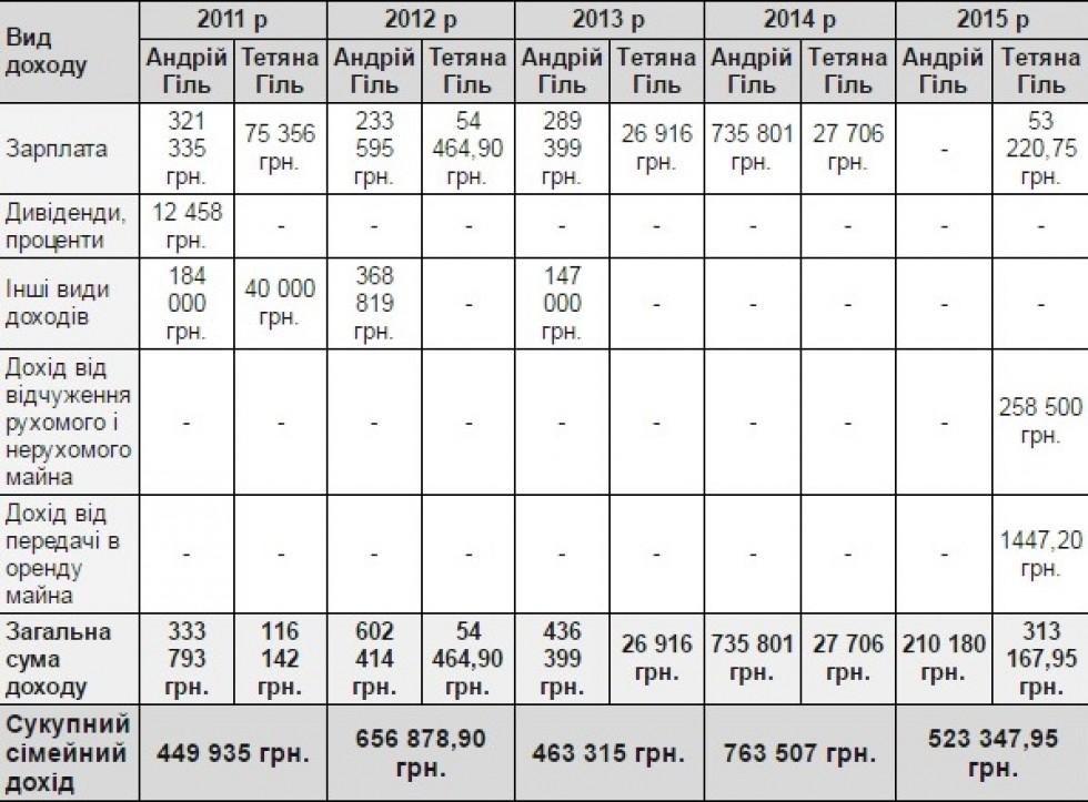 Таблиця створена на основі даних з декларацій Тетяни Гіль за 2011, 2012, 2013, 2014 та 2015 роки