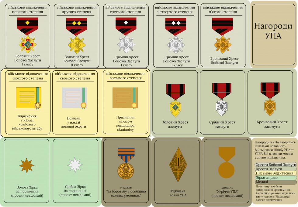 Нагороди і відзнаки УПА
