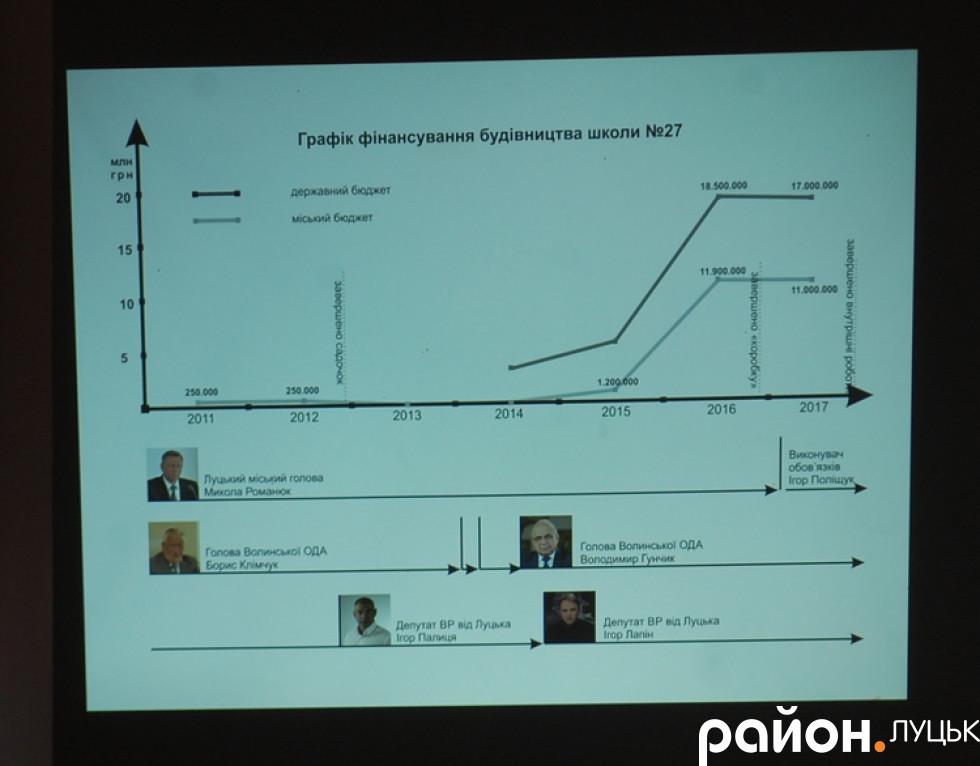 Графік фінансування будівництва школи №27
