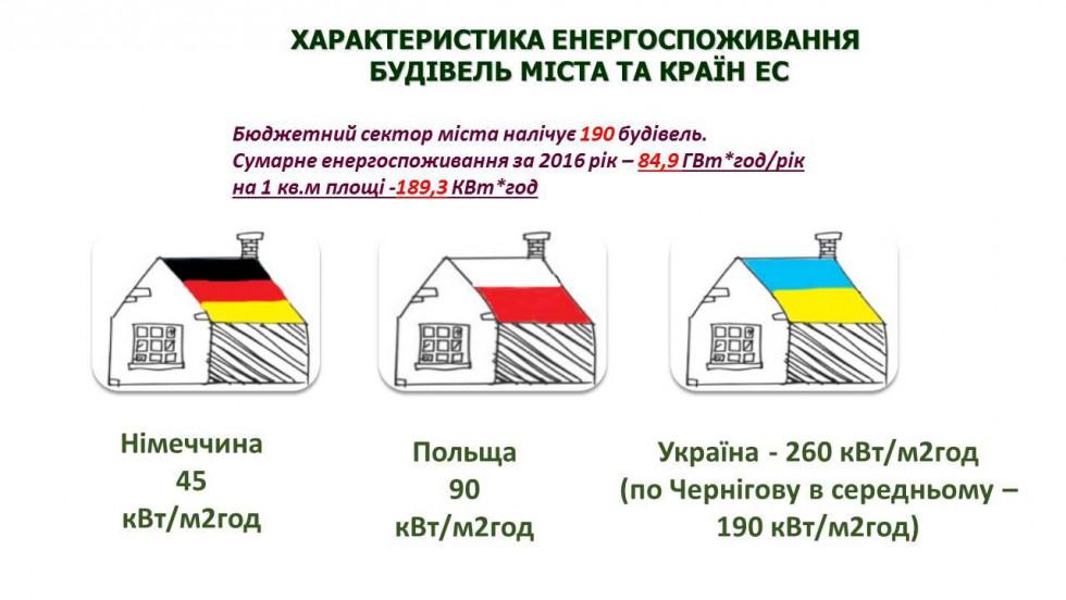 Характеристика енергоспоживання