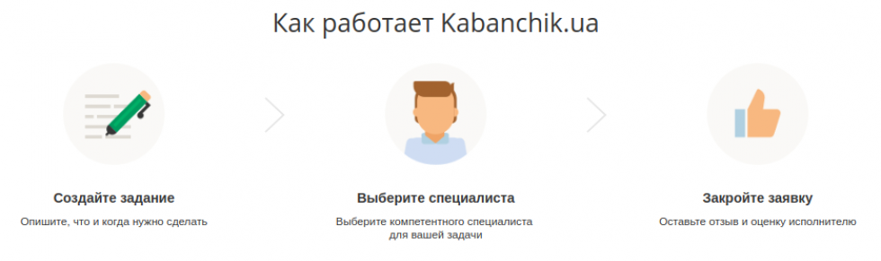 Як працює Kabanchik.ua