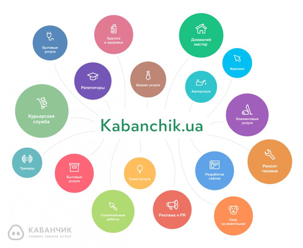 Kabanchik.ua - сервіс замовлення послуг