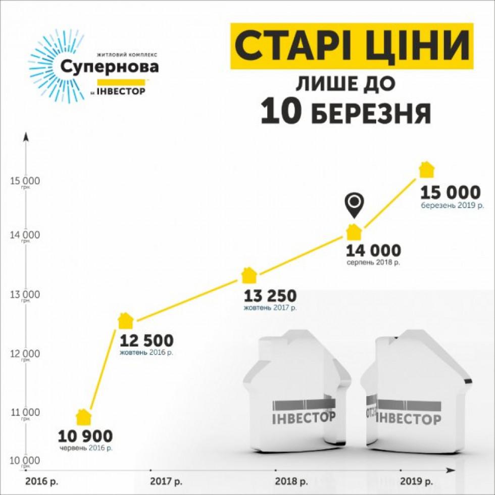 Зміна цін квартири у житловому комплексі «Супернова»